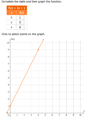 Ixl Complete A Table And Graph A Linear Function Grade